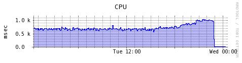 GeekWInd のCPU負荷が下がった
